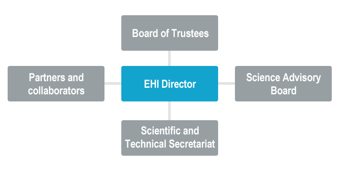 chart What is the European Hydration Institute?
